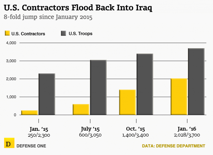us-contractors-in-iraq